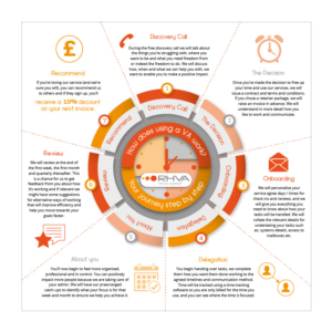 Infographic - How does using a VA work
