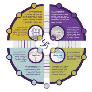 Infographic - Sonia Gavira Leadership Coach